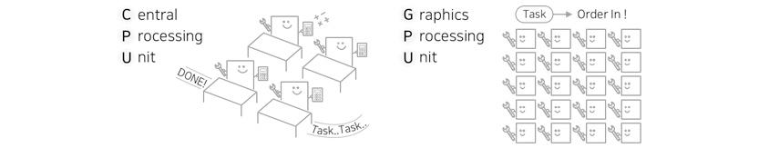 [그림 1] CPU와 GPU 비교