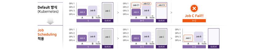 Default방식(Kubernetes) Job C Fail, Job Scheduling 적용 Job C 수행