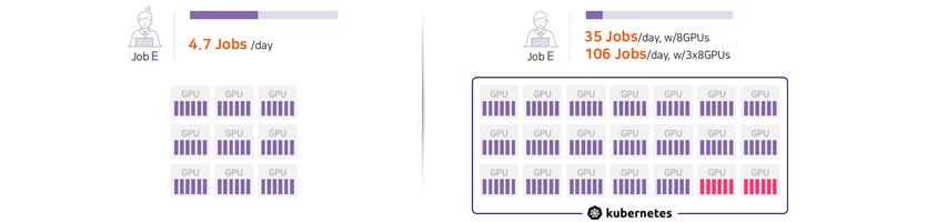 Job E 4.7Jobs per day, Job E Knubernetes 활용하여 35 Jobs per day, with 8GPUs, 106 Jobs per day with 3X8GPUs