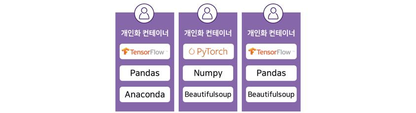 개인화 컨테이너 TensorFlow, Pandas, Anaconda, 개인화 컨테이너 PyTorch, Numpy, Beautifulsoup, 개인화 컨테이너 TensorFlow, Pandas, Beautifulsoup