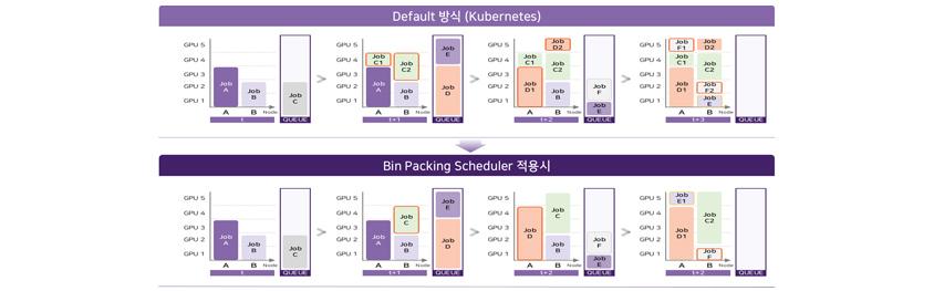 [그림 7] Kubernetes에서 기본 제공하는 스케줄러와 R&D Cloud for AI에 적용된 Bin Packing 방식의 스케줄러 비교