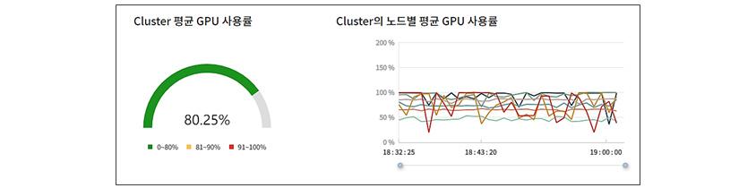 Cluster 평균 GPU사용률 80.25%, Cluster의 노드별 평균 GPU 사용률 대시보드