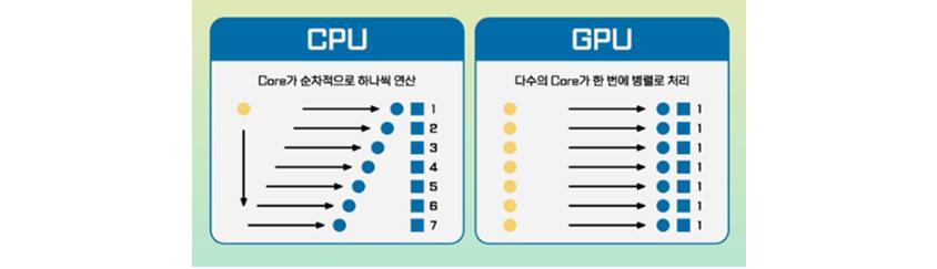 CPU: Core가 순차적으로 하나씩 연산(1,2,3,4,5,6,7), GPU : 다수의 Core가 한 번에 병렬로 처리 (1,1,1,1,1,1,1)