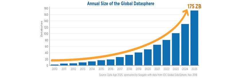 IDC의 글로벌 데이터영역의 년도별 사이즈로 2018년부터 차별화된 성장세를 보이며2025년 175ZB 로 성장 예상