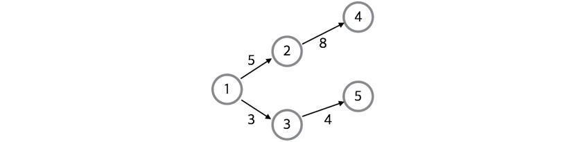 일반 그래프 표현 데이터로 객체와 관계를 표현하는 레이블 및 가중치로 표현