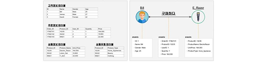 관계형 데이터 표현은 고객정보테이블, 주문정보 테이블 등 개별 데이터고, 그래프 데이터 표현은 고객과 상품 등의 노드와 구매하다라는 상관관계로 구성