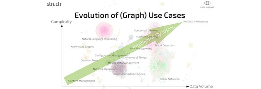 데이터의 볼륨이 커지고 복잡도가 증가할 수록 데이터 활용사례는 Content Management 영역부터 Artificial Intelligence까지 확대