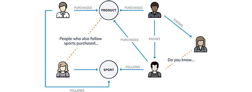 사람들과 상품으로 구성된 노드와 구매 상관관계를 그래프로 표현