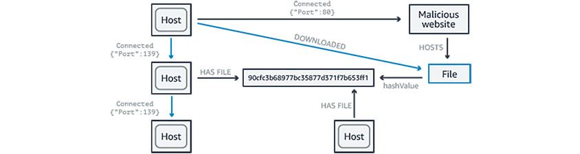 네트워크, IT장비, 소프트웨어 등의 노드와 연결 및 포함 등의 상관관계를 표현