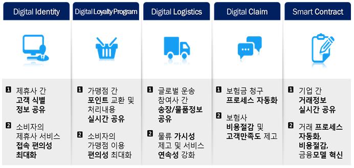 B2B 向 블록체인 플랫폼(Nexledger™)의 업종 활용은 대표적으로 5가지 분야로 이야기할 수 있습니다. Digital Identity, Digital Loyalty Program, Digital Logistics, Digital Claim, Smart Contract 형태입니다. Digital Identity은 제휴가 간 고객 식별 정보를 공유하고 소비자의 제휴사 서비스 접속 편의성을 최대화 할 수 있게 해줍니다. Digital Loyalty Program은 가맹점 간 포인트 교환 및 처리내용을 실시간 공유하게 해주고 소비자의 가맹점 이용 편의성을 최대화 할 수 있게 해줍니다. Digital Logistics은 글로벌 운송 참여사 간 송장/ 물품정보 공유 및 물류 가시성 제고와 서비스 연속성을 강화해줍니다. Digital Claim은 보험금 청구 프로세스 자동화와 보험사 비용 절감 및 고객만족도 제고에 도움을 줍니다. Smart Contract은 기업 간 거래정보 실시간 공유와 거래 프로세스 자동화, 비용절감, 금융모델 혁신에 활용될 수 있습니다.
