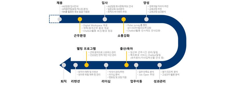 Employee Experience Journey Map (출처: 삼성SDS)