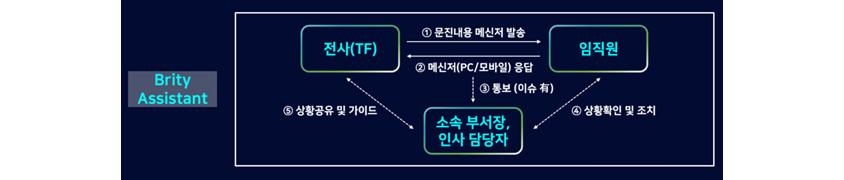 문진 챗봇 운영 프로세스 (출처: 삼성SDS)