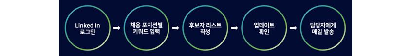 링크드인로그인, 채용 포지션별 키워드 입력, 후보자리스트 작성, 업데이트확인, 담당자에게 메일 발송