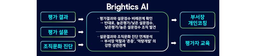 지능형 설문 분석 (출처: 삼성SDS)