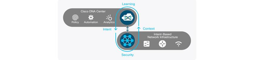 그림 3. Juniper 사의 Self-Driving Network 개념도 / Cisco DNA Center : Policy, Automation, Analytics, Learning / Intent-Based Network Infrastructure /Cisco DNA Center 과 Intent-Based Network Infrastructure 를 통해 Intetn, security, Context, Learning을 반복함