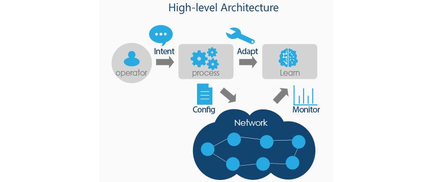 그림 1. IBN 개요 / High-level Architecture / operator의 의도를 파악하여 process를 수립한 뒤, 1 적용하여 학습을 시키거나 2. 처리할 수 있는 네트워크 정보를 수집하여 네트워크를 설정하고 모니터링하며 학습시킴