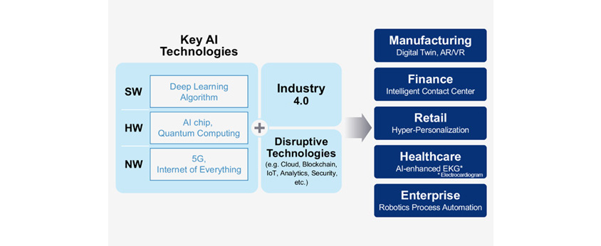 Key AI Technologies는 SW: Deep Learning Algorithm / HW: AI chip, Quantum Computing / NW: 5G, Internet of Everything과 Industry 4.0과 Disruptive Technologies: Cloud, Blockchain 등으로 구성합니다. 이는 Manufacturing: Digital Twin / Finance: Intelligent Contact Center / Retail: Hyper-Personalization / Healthcare: AI-enhanced EKG / Enterprise: Robotics Process Automation에 디지털 트랜스포메이션하는 근간이 됩니다.