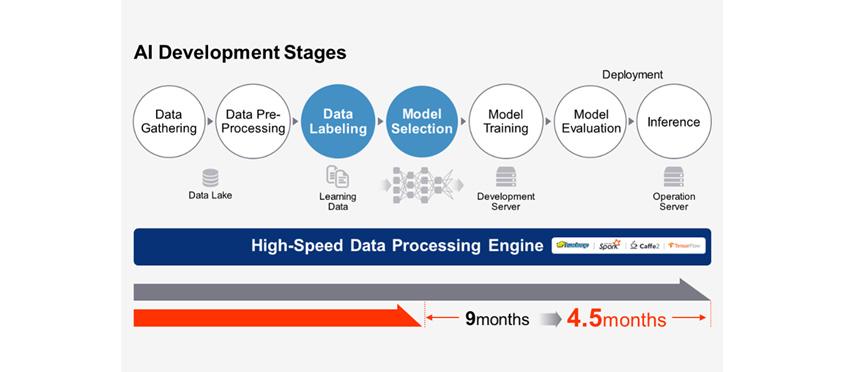 AI Development Stages는 Data Gathering, Data Pre-Processing, Data Labeling, Model Selection, Model Training, Model Evaluation, Inference의 과정을 거치며, 대용량 데이터를 처리하고 분석하기 위해 High-Speed Data Processing Engine을 활용합니다.
