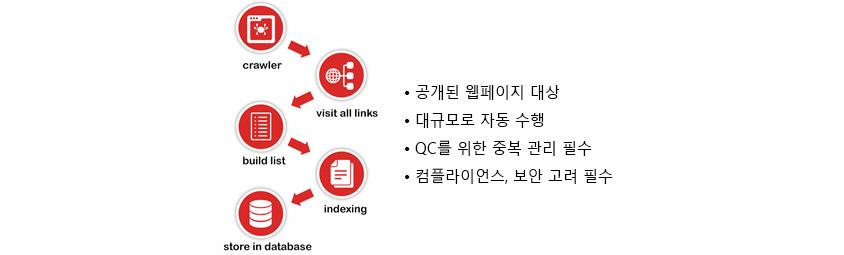공개된 웹페이지 대상, 대규모로 자동수행, QC를 위한 중복관리 필수,  검플라이언스/보안고려필수