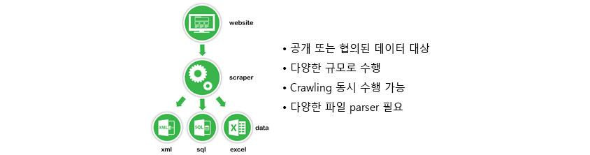 공개 또는 협의된 데이터대상, 다양한 규모로 수행, 크롤링 동시 수행 가능, 다양한 파일 파서필요