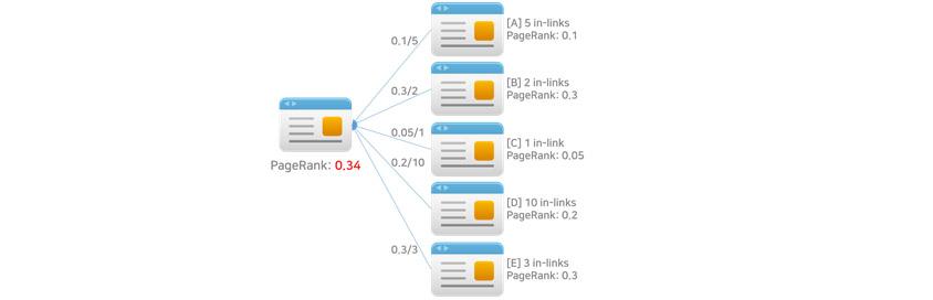 [그림 7] PageRank 계산
