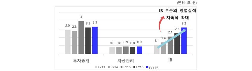 증권사 영업부문별 실적비교, (투자중개, 자산관리, IB, IB부분의 영업실적 지속적확대), 투자중개 3.3, 자산관리 0.9, IB 3.2, FY13, FY14, FY15, FY16, FY17