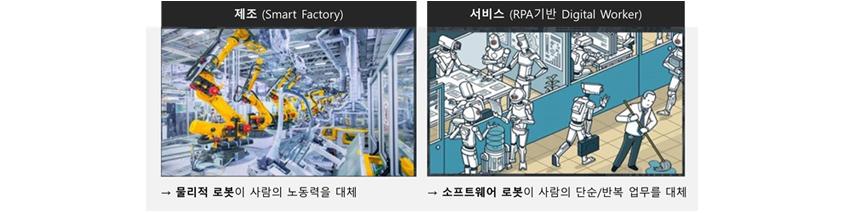 제조(Smart Factory) - 물리적 로봇이 사람의 노동력을 대체, 서비스(RPA 기반 Digital Worker) - 소프트웨어 로봇이 사람의 단순/반복 업무를 대체