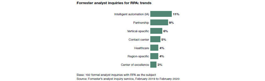 Forrester analyst inquiries for RPA: trends. Intelligent automation(IA) 11%, Partnership 9%, Vertical-specific 6%, Contact center 5%, Healthcare 4%, Region-specific 4%, Center of excellence 3%. Base: 192 formal analyst inquiries with RPA as the subject. Source: Forrester's analyst inquiry service, February 2019 to February 2020