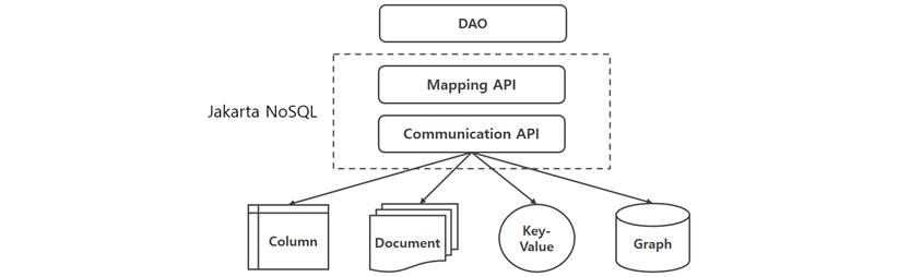 DAO,Jakarta NoSQL(Mapping API, Communication API (Column, Document, Key-Value, Graph))