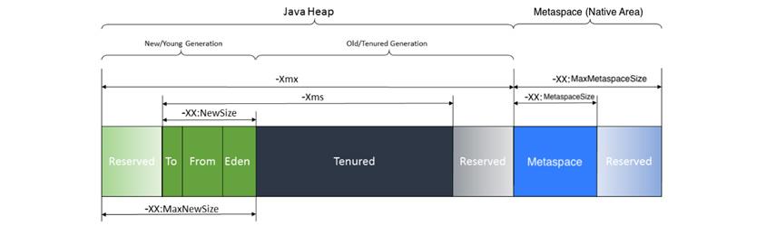 Java 메모리는 Heap과 Metaspace로 구성되어있고, Metaspace는 Natvie Area(off-Heap)이다. Java 8부터 기존의 Permgen 메모리가 Metaspace로 바뀌면서 Native Memory에 할당되게 되어있다. Native Memory는 Heap 영역의 바깥은 Off-Heap 공간을 의미하며 쉽게 기본 메모리라고 생각하면 된다
