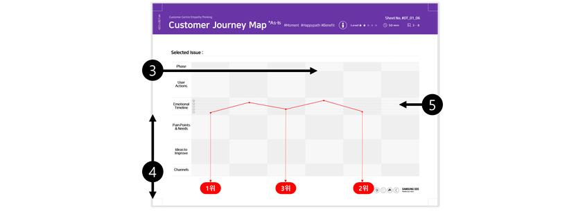고객이 했던 행동과 생겨난 감정들을 시간 순서로 기록한 표