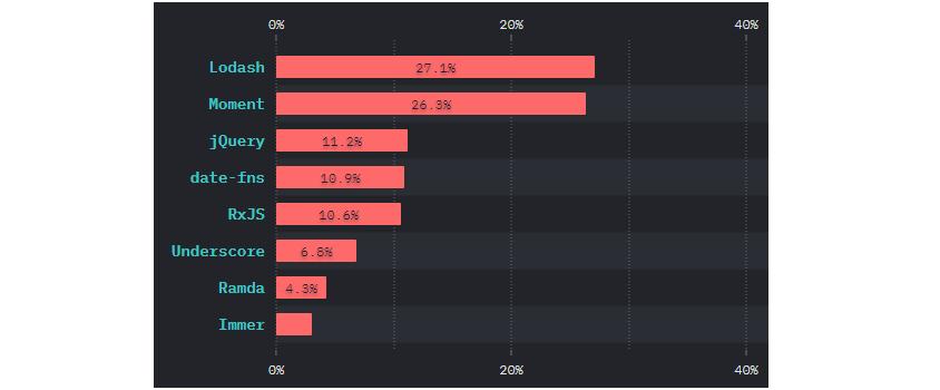 로다시(Lodash) 27.1%, 모멘트(Moment) 26.3%, 제이쿼리 11.2%로 3위. 이하 date-fns 10.9%, RxJS 10.6%, Underscore 6.8&, Ramda 4.3%