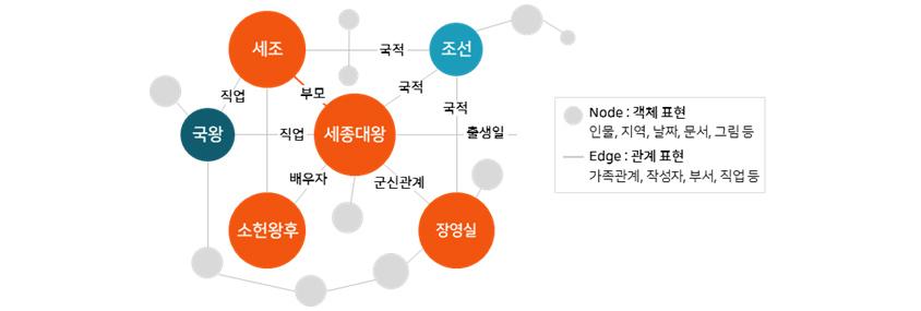 [그림 1] 지식 그래프