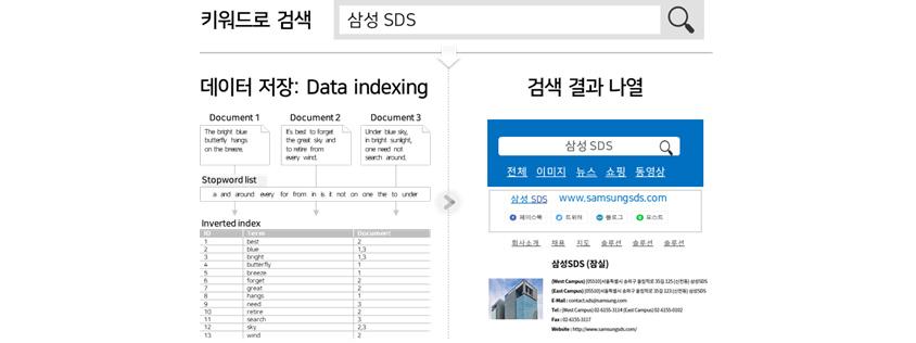 키워드로 삼성SDS를 검색했을때 데이터저장 Data Indexing, 검색결과 나열은 그래픽화