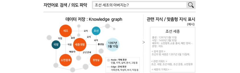 자연어로 검색, 의도파악을 위해 조선세조의 아버지는을 검색했을때 지식 그래프를 활용해 검색결과의 고도화가 가능함