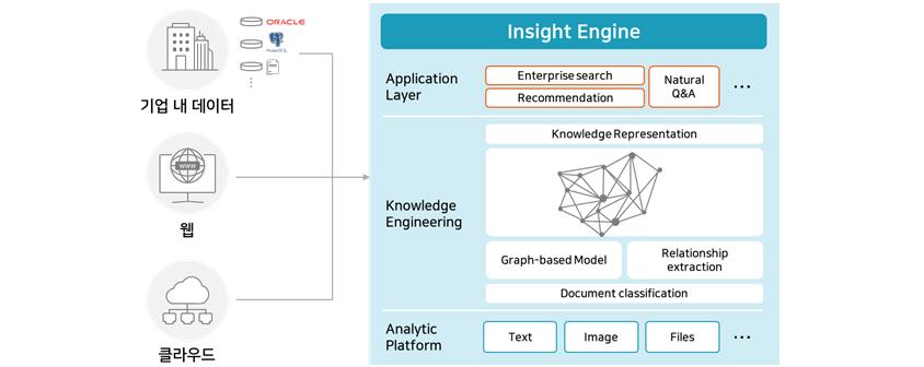 기업 내 데이터, 웹, 클라우드에서 링크해서 Insight Engine Application Layer, Knowledger Engineering Analytic Platform  Enterprise Search, Recommentation Natural Q&A