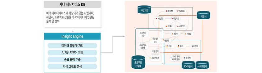 사내 지식서비스 DB :  여러 데이터베이스에 저장되어 있는 사업기획, 제안서/프로젝트 산출물과 각 데이터에 연결된 문서 및 정보 인사이트 엔진  : 데이터 통합, 전처리, AI기반 자연어 처리, 중요 용어 추출, 지식그래프 생성