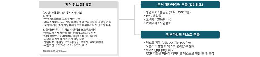 [그림 7] 메타데이터 추출과 첨부파일 텍스트 추출