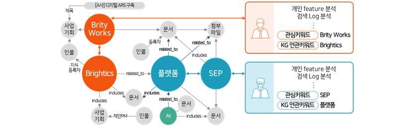 [그림 9] 지식 그래프를 이용한 개인화 추천 키워드 확장