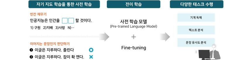 [그림 5] 사전학습 모델을 이용한 전이학습 과정
