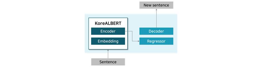 [그림 8] KoreALBERT를 이용한 NLG 모델 구성도