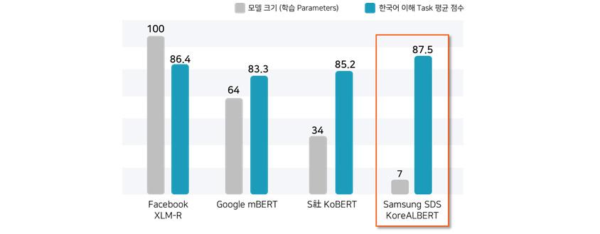 [그림 10] 한국어 이해 태스크에 대한 사전학습 모델별 크기와 성능 비교
