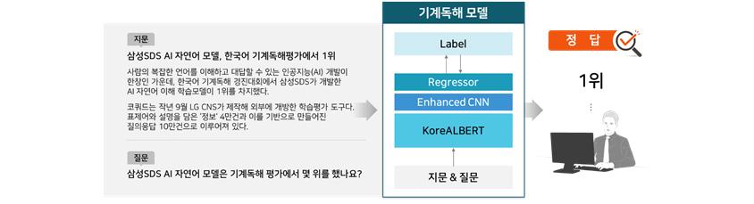 [그림 11] KoreALBERT를 이용한 질의응답