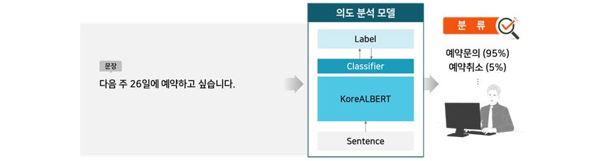 [그림 12] KoreALBERT를 이용한 의도 분석