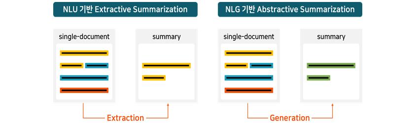 [그림 14] 언어 모델을 이용한 문서 요약