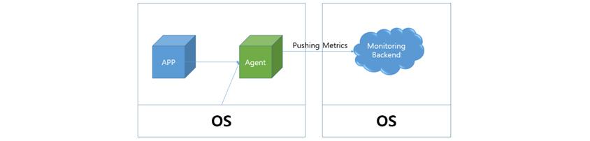 App은 특정 역할(WEB, DB 등)을 가지고 있고, Agent를 설치해 정보를 수집하고, 이를 Monitoring Backend로 전달합니다.