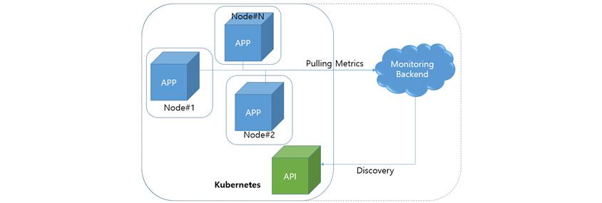 Kubernetes 환경의 모니터링에서는 애플리케이션의 단위가 작아집니다. 하나의 Node에 다양한 App의 인스턴스가 실행됩니다. Monitoring Backend가 모니터링 대상을 찾고 모니터링 메트릭을 수집합니다.