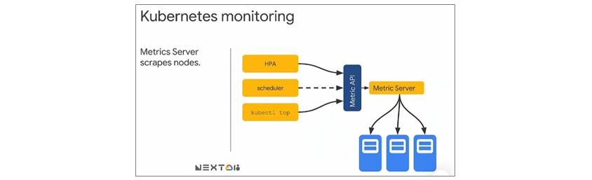 Kubernest monitoring은 수집된 정보를 kubectl top 명령으로 노출해주고, 스케일링이 설정되어 있다면 Autoscaling에 활용합니다. Metric Server를 통해 수집된 모니터링 정보를 메모리에 저장하고, Metric API 서버를 통해 노출해 kubectl top, scheduler, HPA와 같은 오브젝트에서 사용합니다.