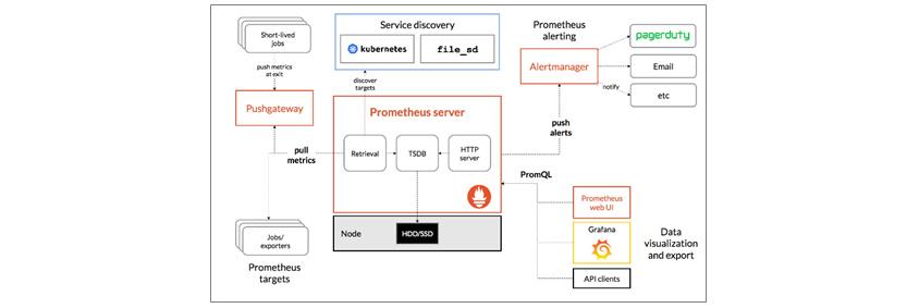 Prometheus server를 통해 Service discovery, Retrieval 및 시계열 데이터베이스(TSDB, Time Series Database)를 통한 저장, 쿼리 엔진을 통한 PromQL 사용과 Alertmanager를 통한 통보를 전개합니다.
