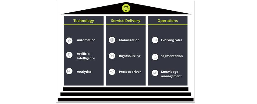 테크놀로지는 오토메이션, 인공지능, 분석으로 이루어져 있고, 서비스딜리버리는 글로발리제이션, 라이트소싱, 프로세스드리븐, 오퍼레이션은 이볼빙롤스, 세그멘테이션, 지식경영으로 구성되어 있습니다